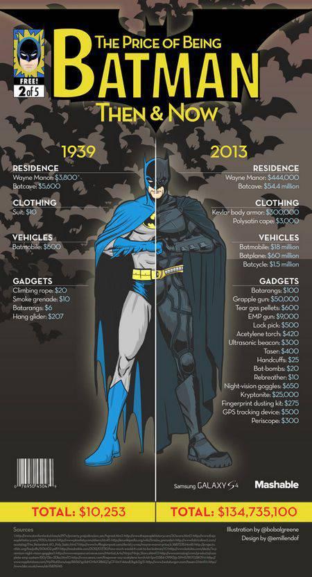 Traje Batman | Microbio Comunicación