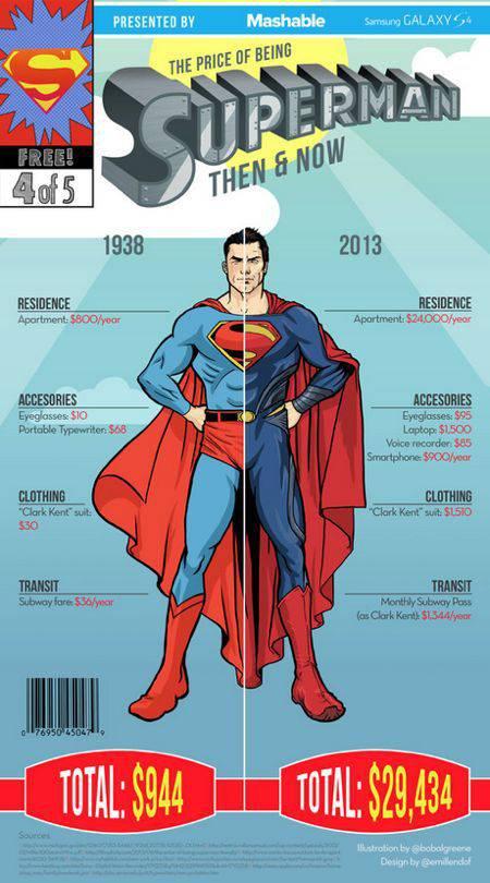 Traje Superman | Microbio Comunicación