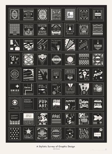 Poster Evolución del Diseño Gráfico | Microbio Comunicación