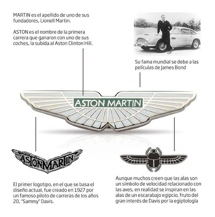 aston_martin_logo_historia | Blog Microbio Comunicación