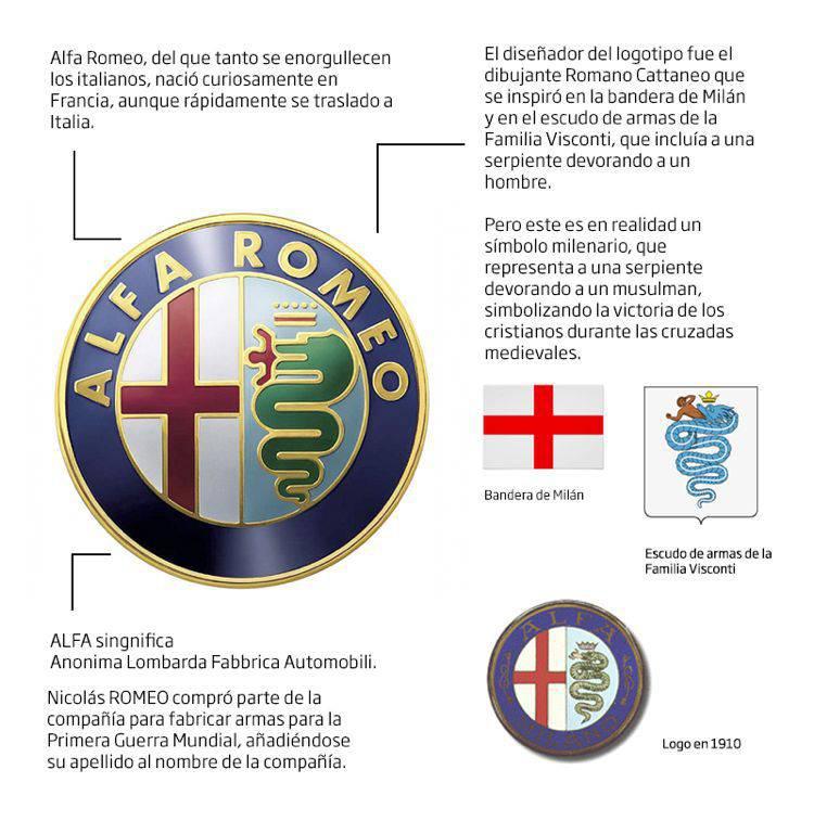 historia_logo_alfa_romeo | Blog Microbio Comunicación