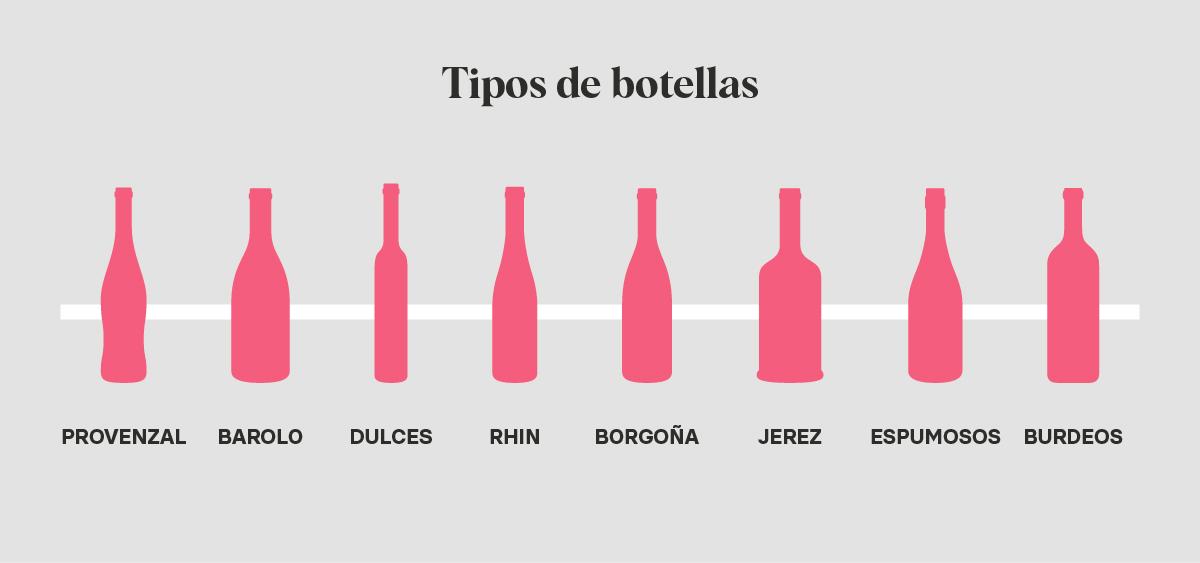 Tipos de botellas de vino | Blog de Microbio Comunicación
