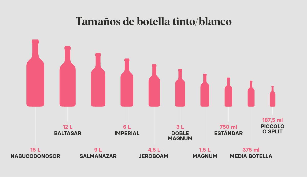 Tamaño botellas vino blanco y tinto | Blog de Microbio Comunicación