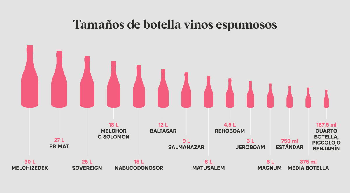 Tamaños botellas vinos espumosos | Blog de Microbio Comunicación